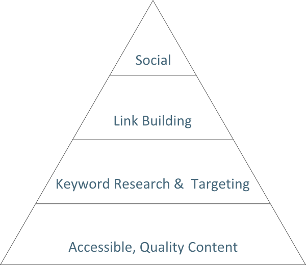 Mini SEO Pyramid