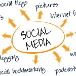How To Use Social Media Marketing & Get Your Strategy Right